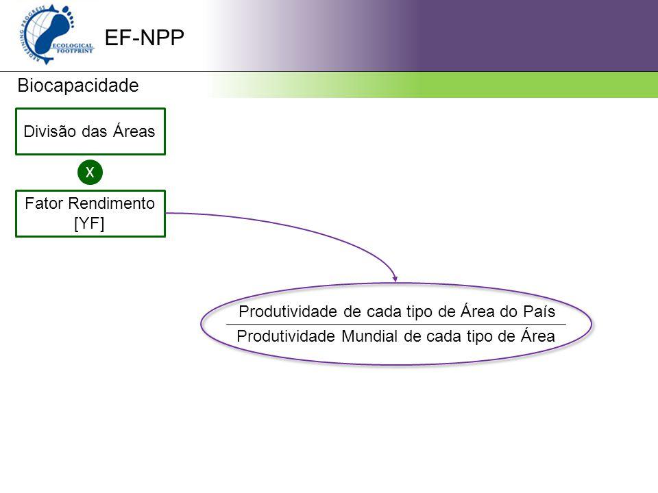 EF-NPP Biocapacidade Divisão das Áreas X Fator Rendimento [YF]